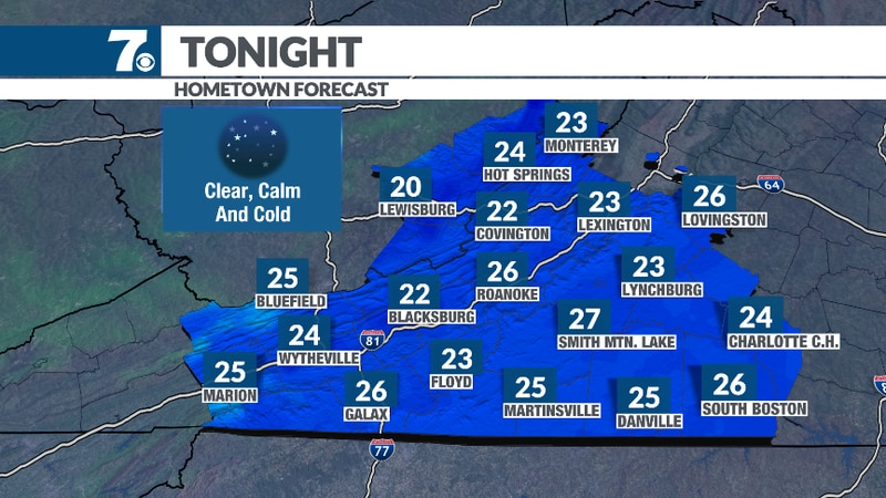 Temperatures drop into the mid 20s by morning.