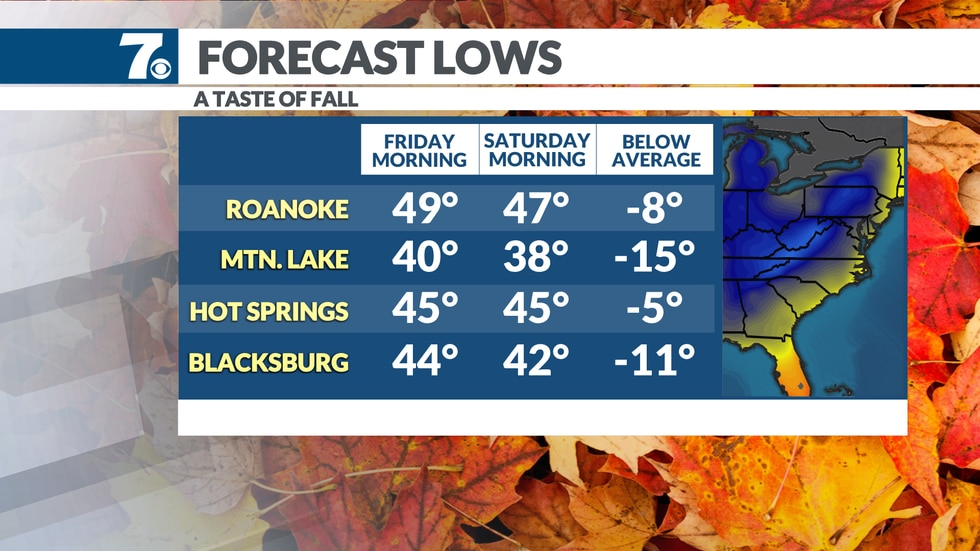 Lows Friday and Saturday morning slip to the mid to upper 40s.