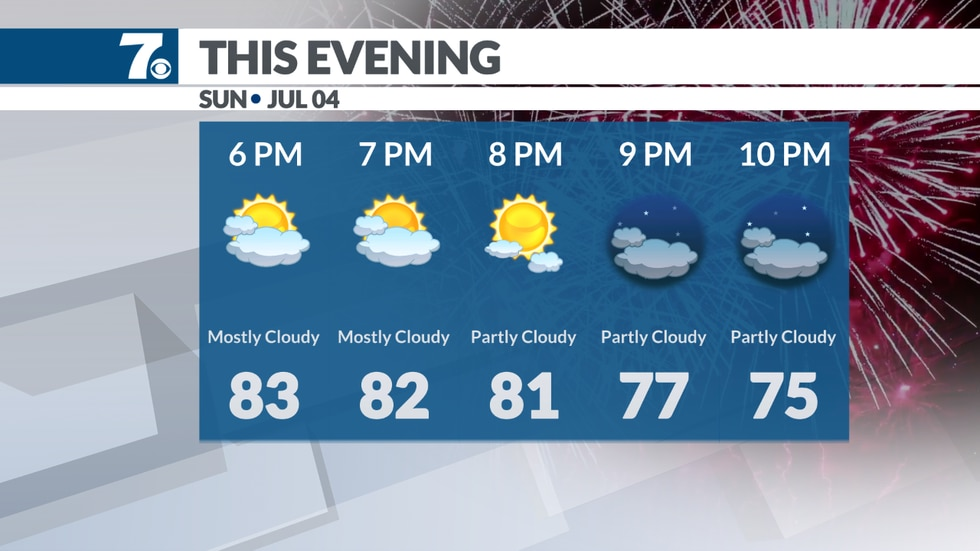 No issues for fireworks tonight with fair weather likely.
