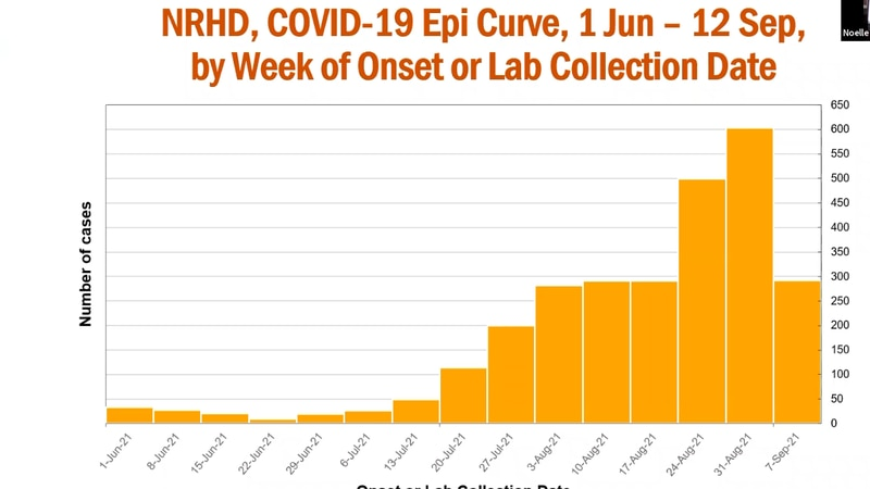 Current NRV COVID-19 numbers, that show a consistent rise since mid-July.