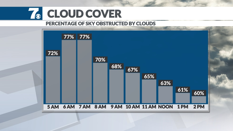 More clouds than sun to start the weekend with some afternoon sunshine.