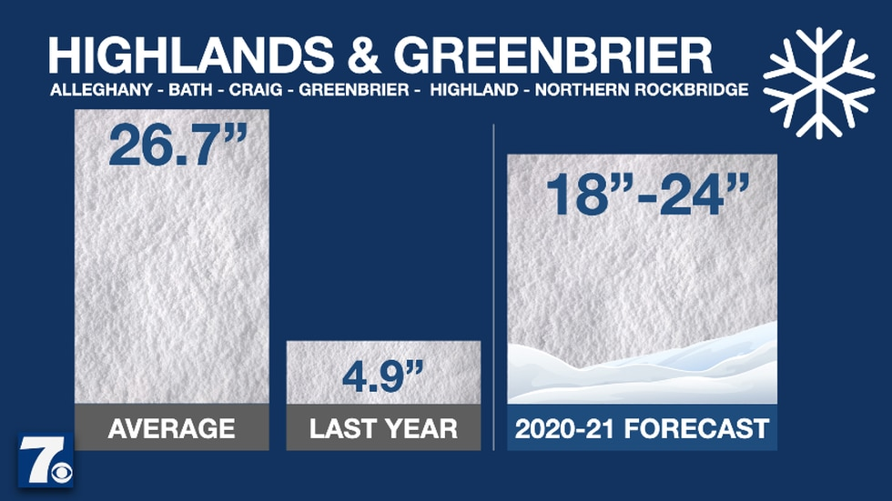 The Highlands and Greenbrier are known for their snowy winters, but we're going just shy of...