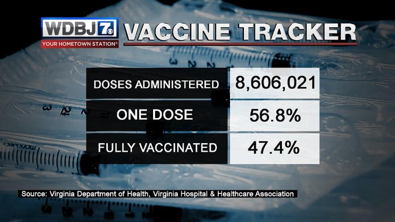 WDBJ7 Vaccine Tracker 6.13.21