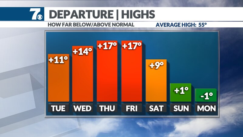 High temperatures remain well above average over the next 5 days.