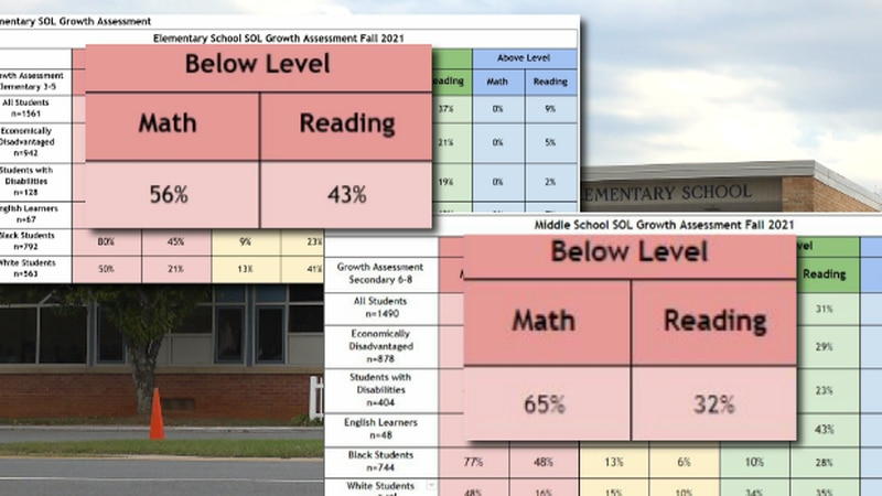 Data shows many elementary and middle school students are below level with math and reading.