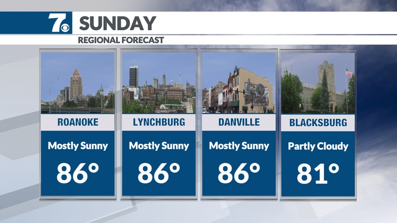 Lower humidity with sunshine expected.