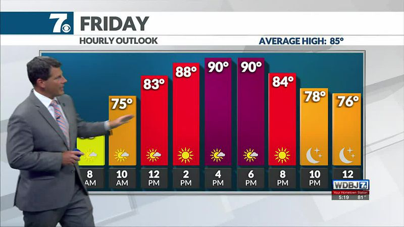 The heat builds Friday with highs in the upper 80s and low 90s.