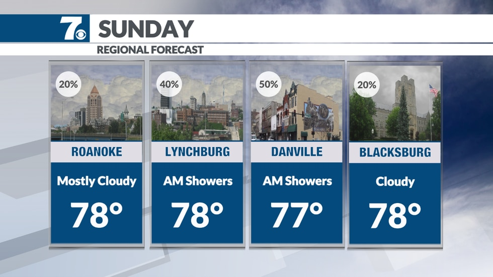 Mostly cloudy, but drier overall weather Sunday.