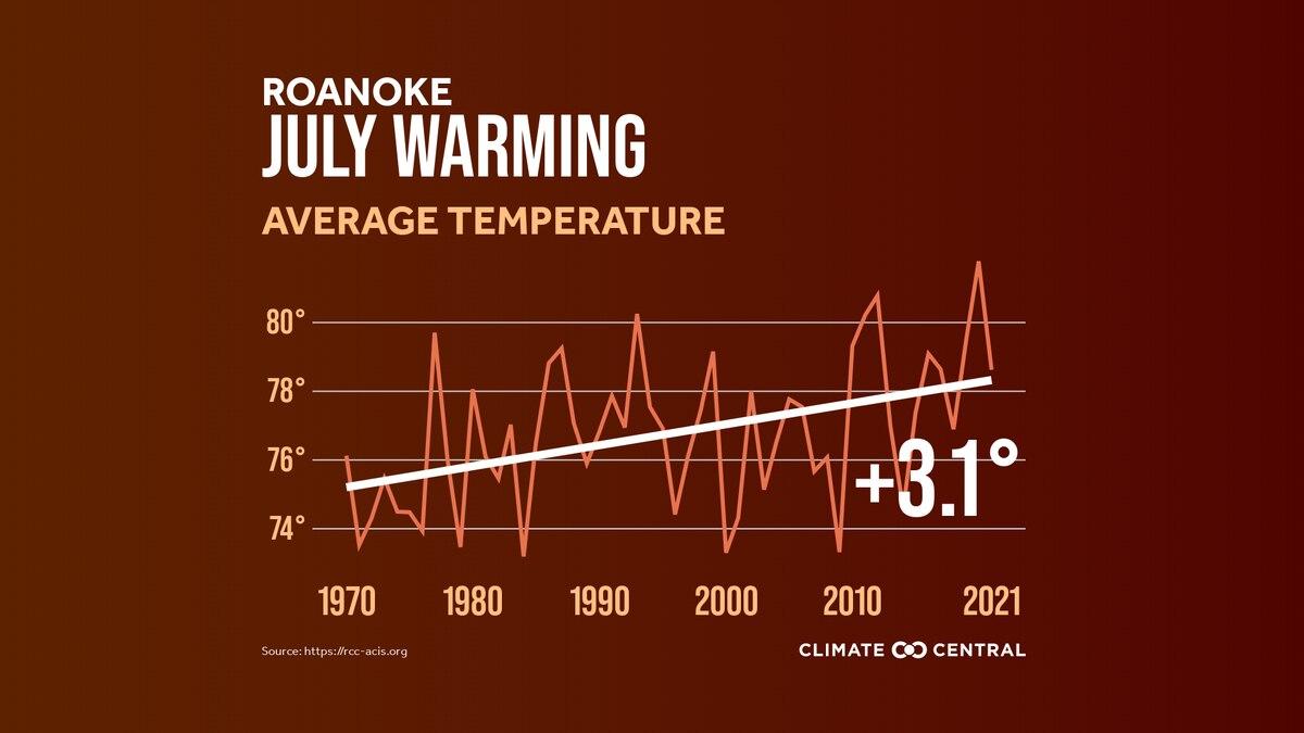 July has gotten 3.1° warmer since 1970.