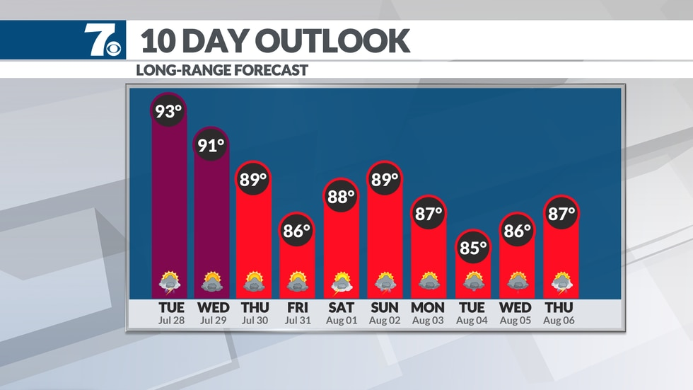 Our string of 90 degree days comes to an end by the end of the week.