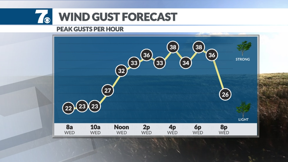 Gusty Northwest winds move in behind a front.