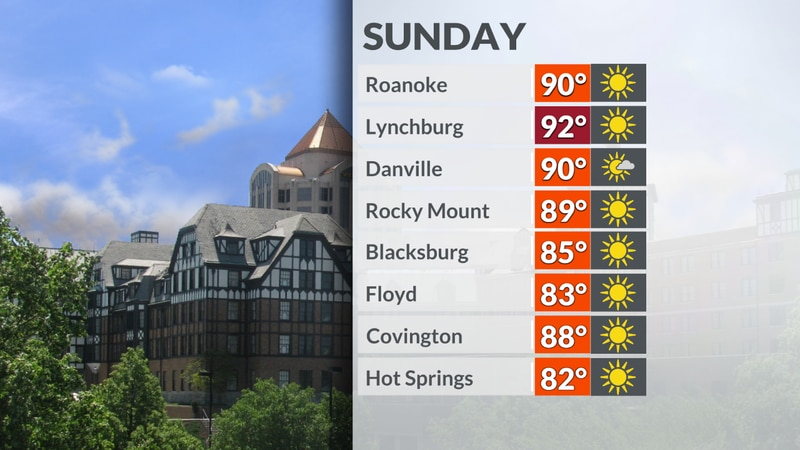 Highs return to the 90s for a number of areas.