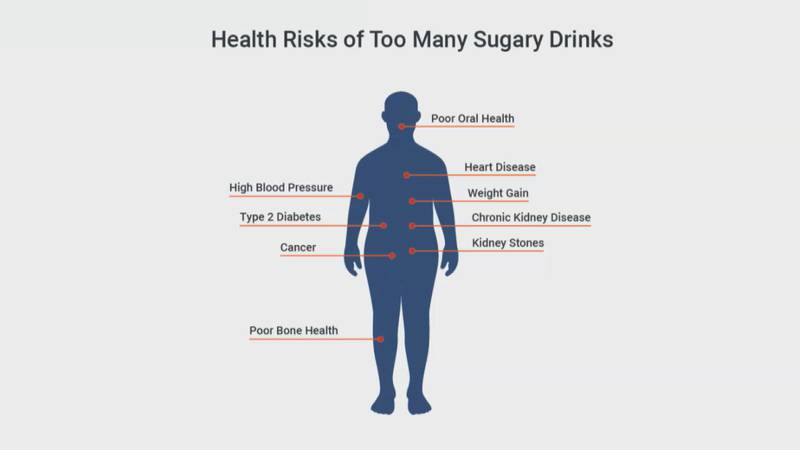 UVA and partners in southwest Virginia study new program to reduce consumption of sugary drinks.