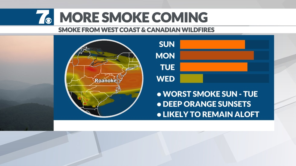 Hazy sunshine and lower air quality possible early this week.