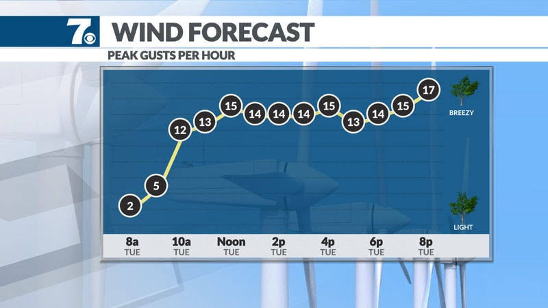 Winds pick up as a front moves through.