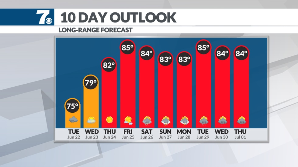 Temperatures warm back into the mid 80s by the weekend.