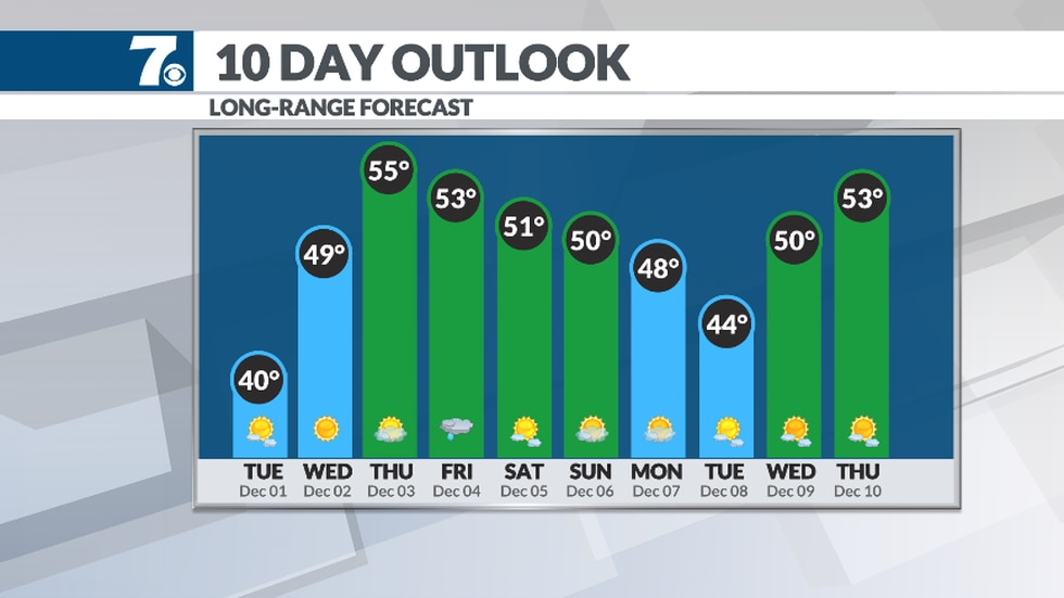 Temperatures warm back into the 50s by Thursday.