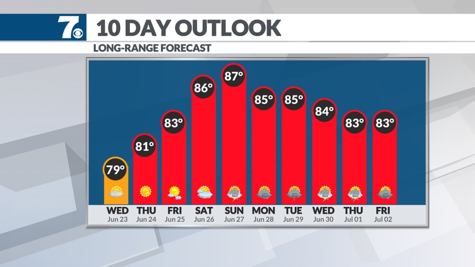 Temperatures hold in the 80s for most of next week.