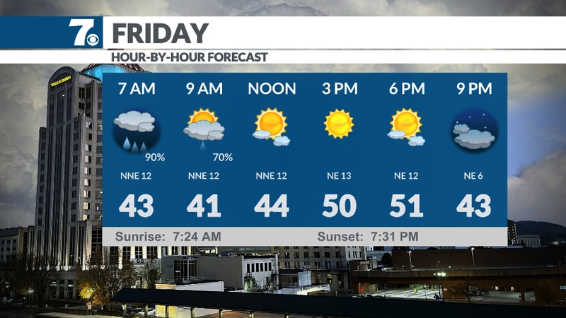 Hour-by-hour forecast for Friday