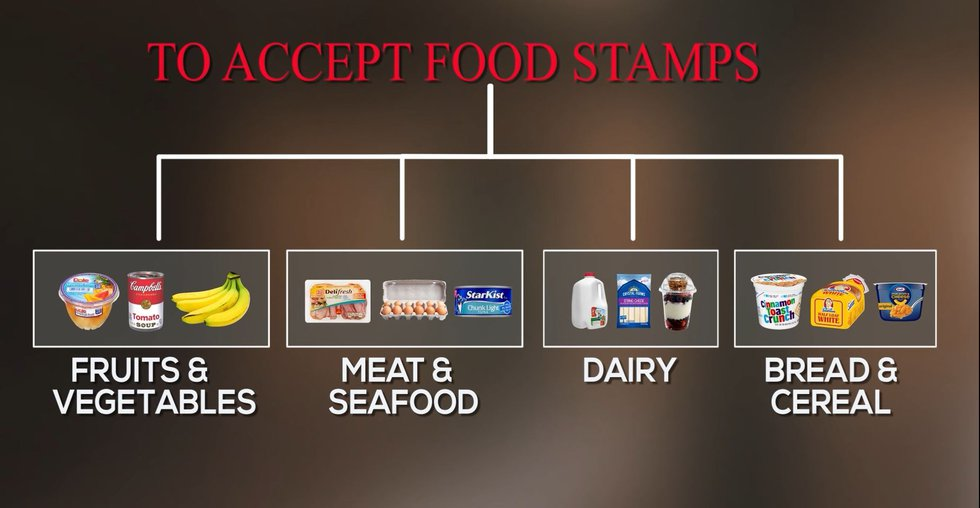 To accept food stamps (SNAP benefits), a store must stock at least three units of three types...