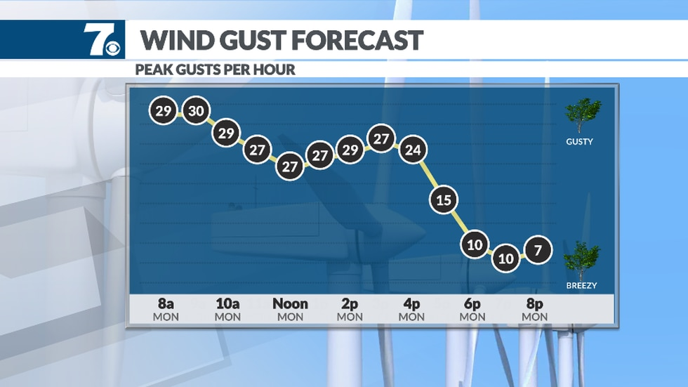 Gusty winds continue into the afternoon.