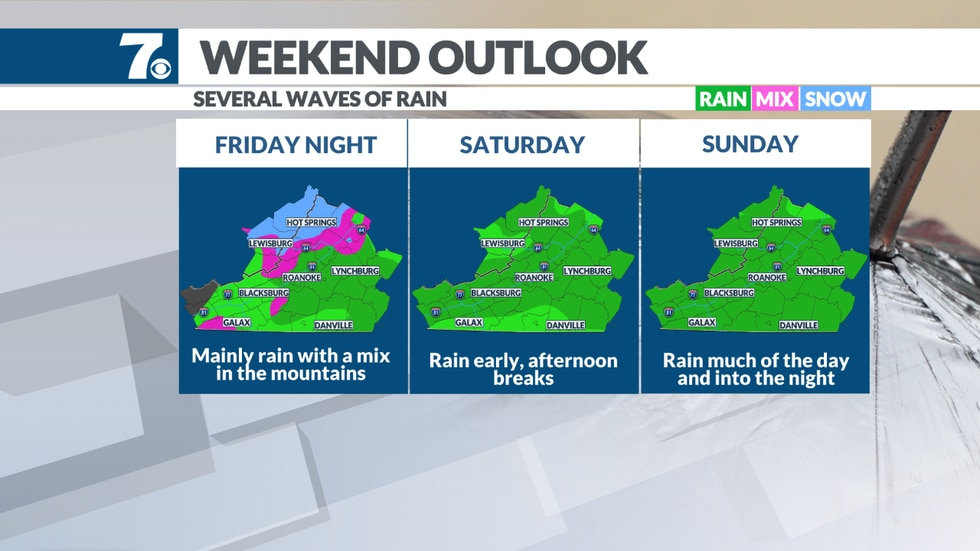 Soggy and cooler weather expected for the weekend.