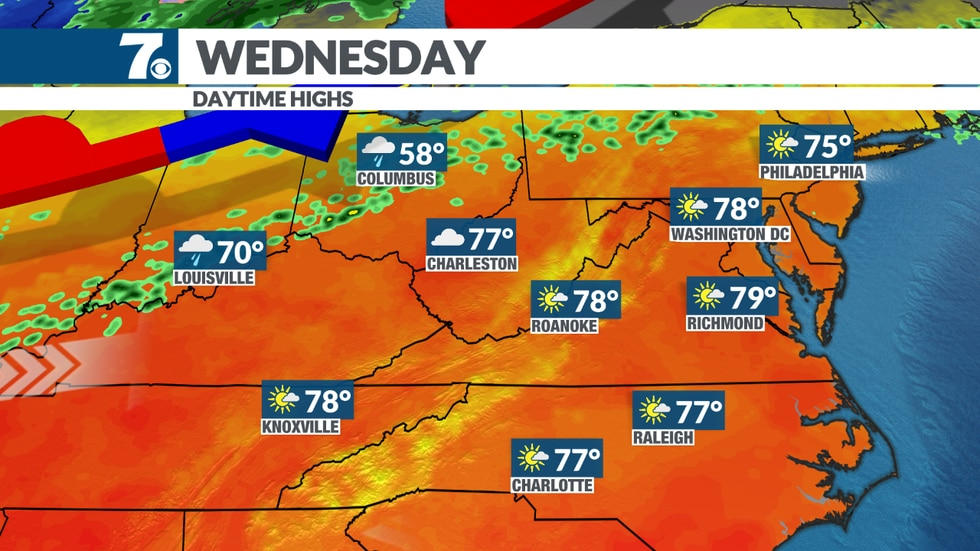Temperatures warm to the upper 70s this week.