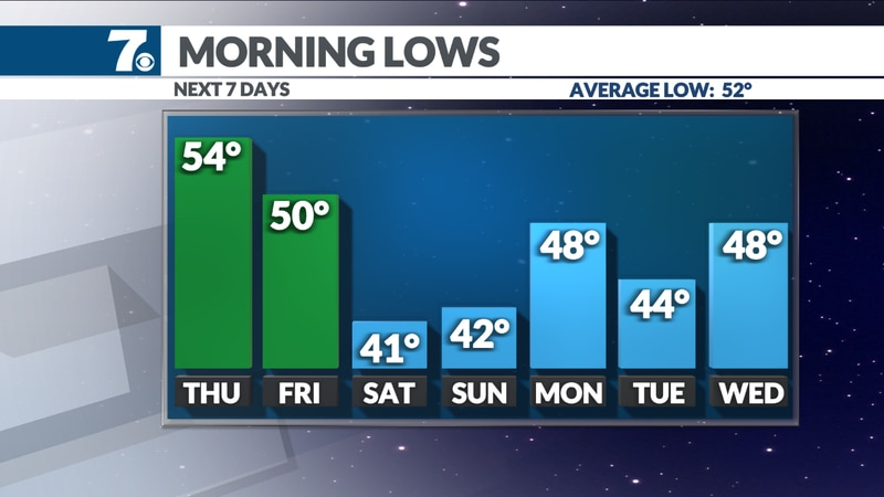 Temperatures dip to the 40s and even a few 30s over the weekend.