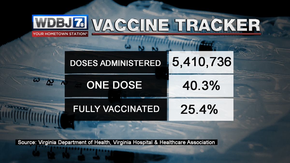A quarter of Virginians are fully vaccinated against COVID-19 as of April 20, 2021.