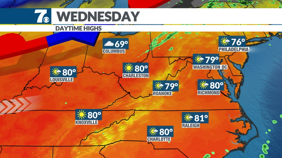 Temperatures close in on 80 with lots of sunshine.