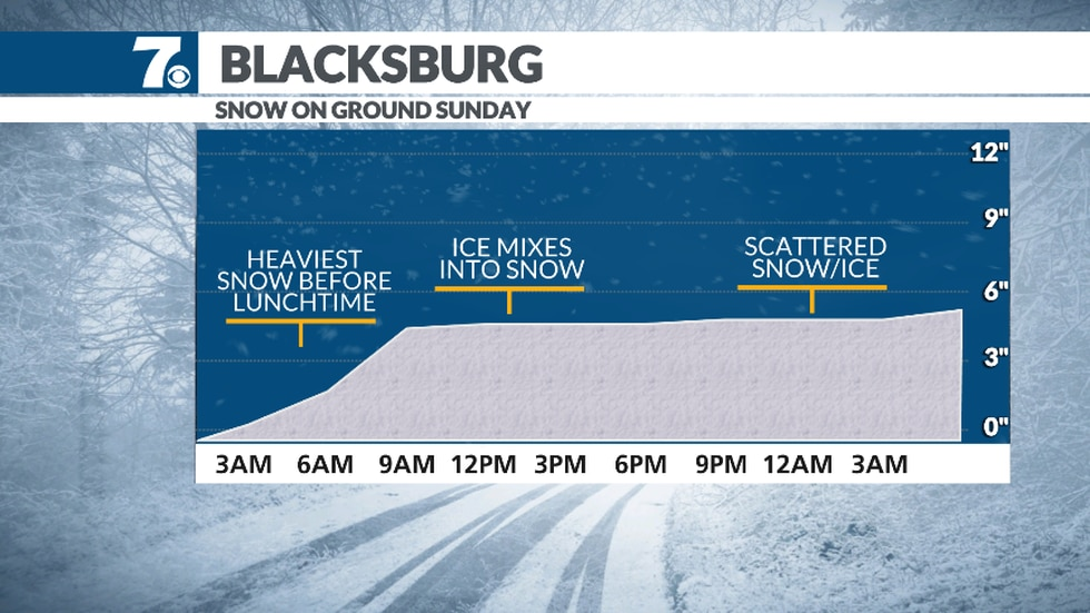 A majority of the snow will fall from before sunrise Sunday through around midday before mixing...